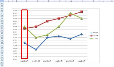 基準線 エクセル グラフ